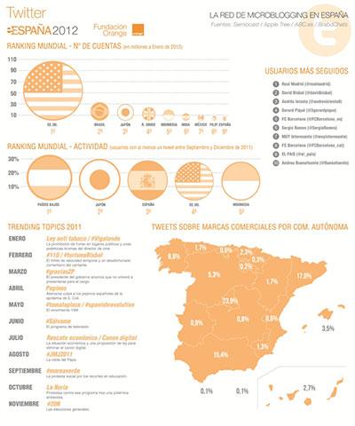 Datos de Twitter en España en 2012
