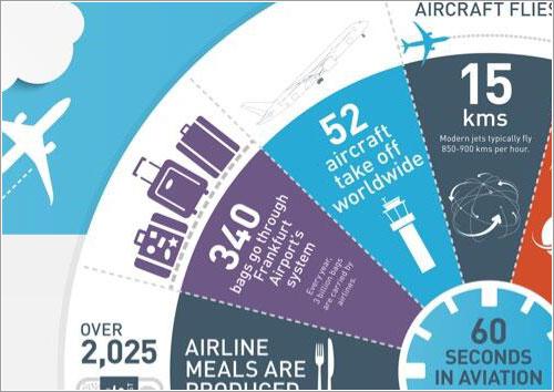 Un minuto en el mundo de la aviación