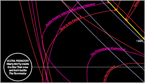 Timelines por David McCandless, Dominic Busby y Alice Cho