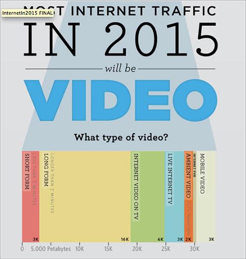 Tipos de video