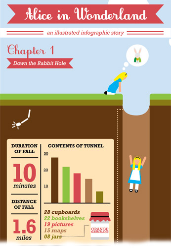 Alice-In-Wonderland-Infographic-Story 515F3Db70Dce0 2