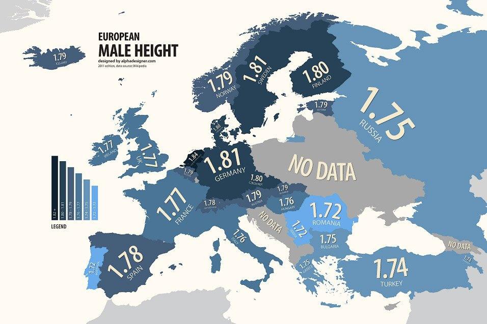 La pobreza y la mala nutrición determinan la estatura Alphadesigner-altura-paises-europa