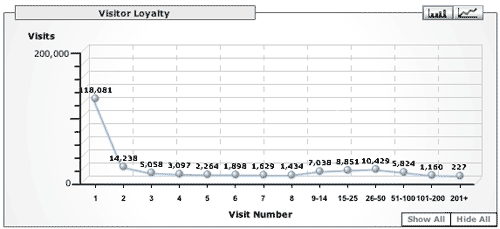 Google Analytics Loyalty to Microsiervos (Abril 2006)