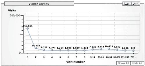 Google Analytics Loyalty to Microsiervos (Abril 2006)