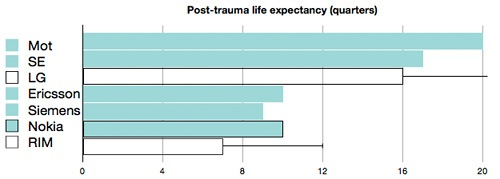 asymco-post-trauma-life-expectancy.jpg