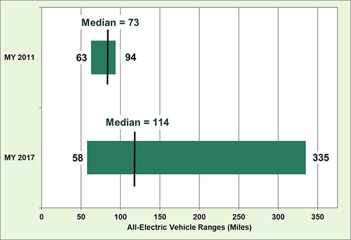 Autonomia promedio coches electricos