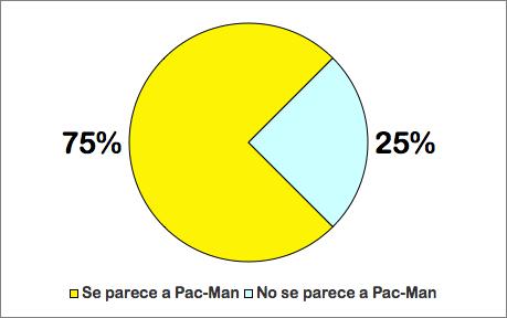 Avances en Gráficos de Tarta. Gana Pac-Man por 75 a 25