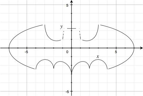 Batmancurve