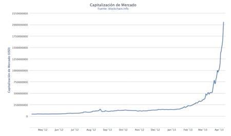Bitcoin-Graph-Bubble