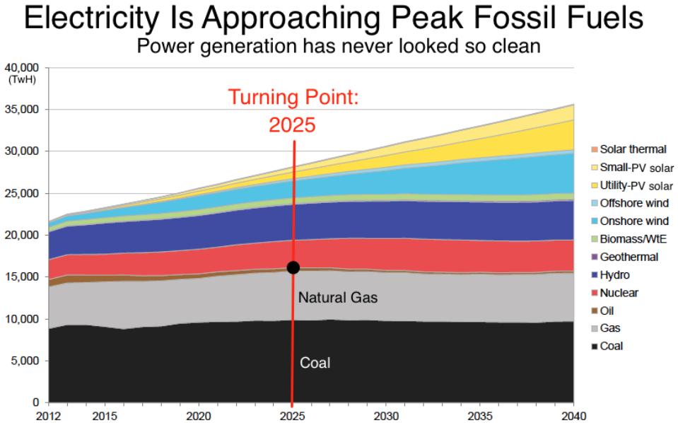 Bloomberg peak fossiles fuels