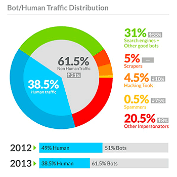 Bot-Traffic-Report-2013