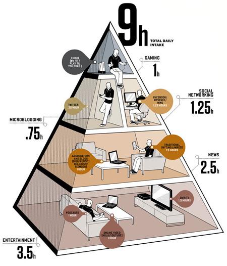 By Media Diet F