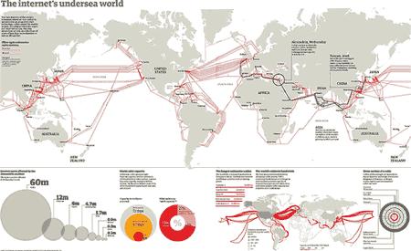 Cables-Internet