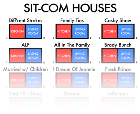 Distribución casa comedias de situación
