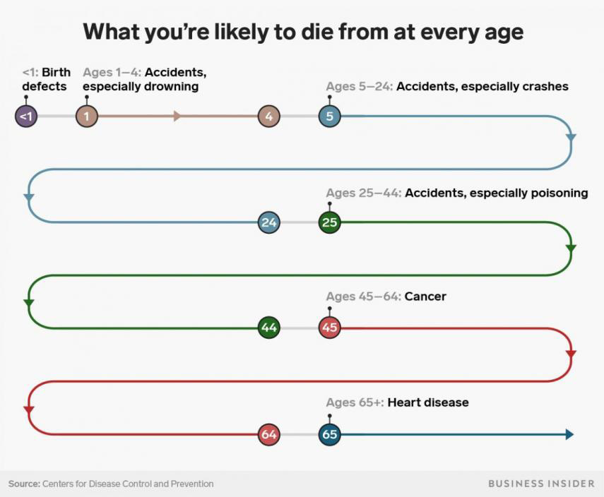 Causas probables muertes por edad business insider