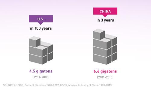 China ha usado más cemento en tres años que EE UU en todo el Siglo XX