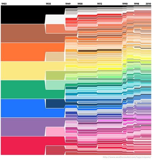 ¡Ceras de colores!