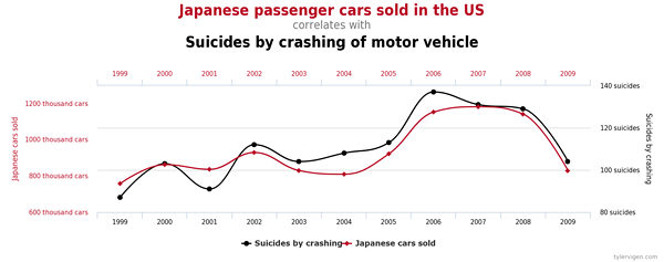 Chart Spurious correlations