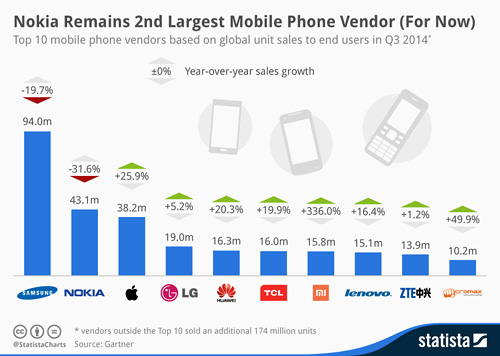 Chartoftheday 3076 Top 10 Mobile Phone Vendors N