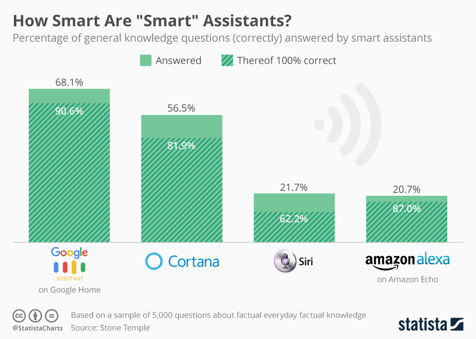 Chartoftheday 9580 how smart are smart assistants n