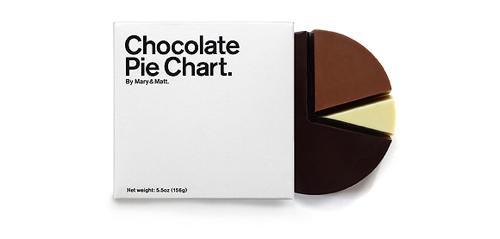 Chocolate-Pie-Chart