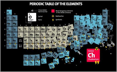 La madre de todas las tablas peridicas superada por el elemento este elemento de nmero atmico 1000 es un reciente descubrimiento que deber ser integrado como buenamente se pueda en la historia de la ciencia y cuyas urtaz Gallery