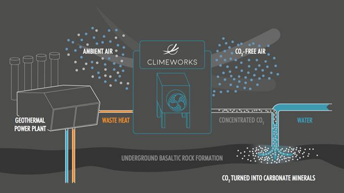 Climeworks schematic