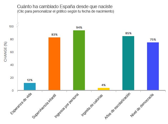 Cuanto mejora espana segun fecha nacimiento