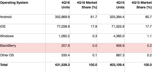 Cuota mercado por sistema operativo movil