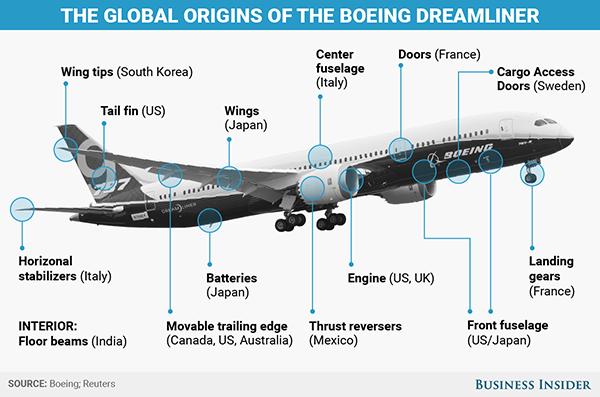 De donde proceden partes boeing 787