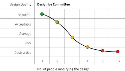Diseño por Comité: NO