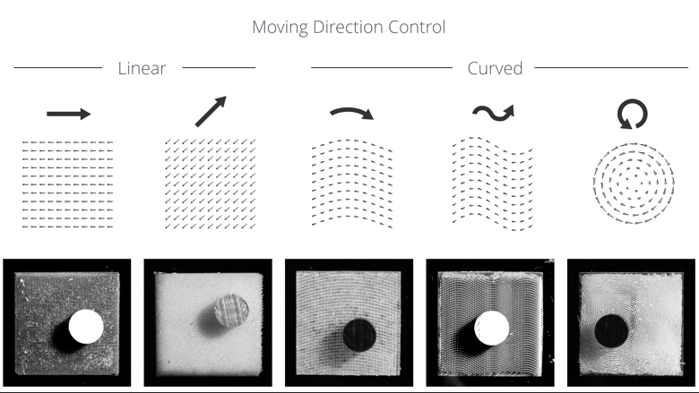 Deteccion movimiento pelo impreso 3d