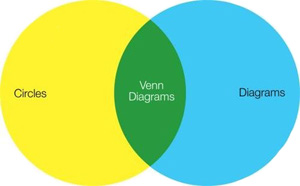 El diagrama de Venn de los diagramas de Venn