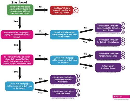 Este diagrama de flujo te ayuda a decidir qu licencia cc utilizar este diagrama de flujo te ayuda a decidir qu licencia cc utilizar ccuart Gallery