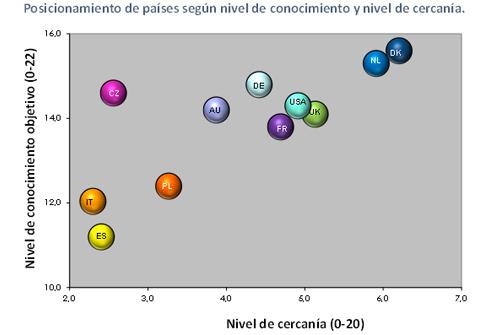 Dibujo20120510-Nivel-Conocimiento-Objetivo-Y-Nivel-De-Cercania-Ciencia