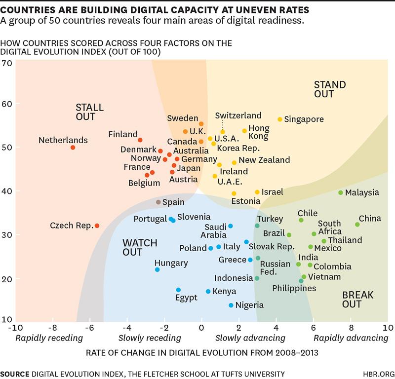 Digital Evolution Index — Harvard Business Research