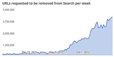 DMCA Google / Fuente: Google