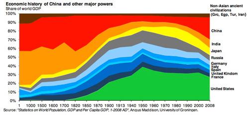 Economic-History-Graph