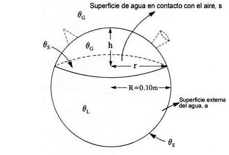 Ecuacion del Botijo