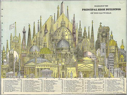 Edificios Altos 1884