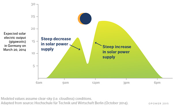 El efecto del eclipse en la producción de electricidad en Alemania