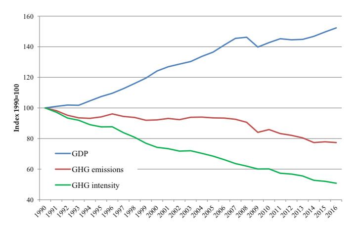 Emisiones crecimiento union europea 1990 2016