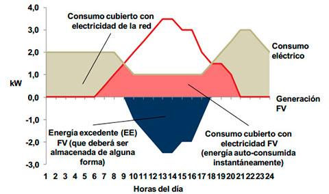 Energia-Fotovoltaica-Amort