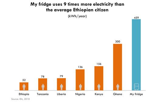 energy-pov-2-fridge.jpg