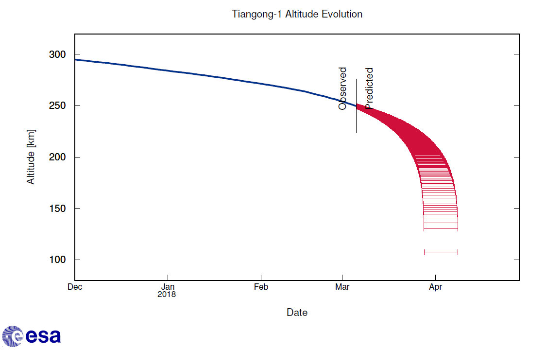 Esa esoc tiangong1 update alt 06032018