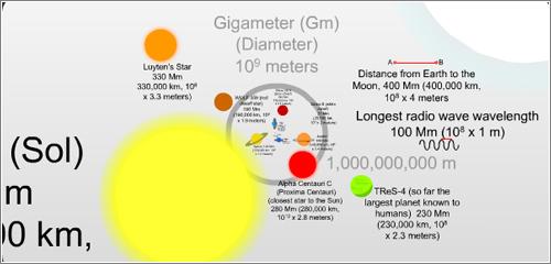 La escala del universo, interactiva