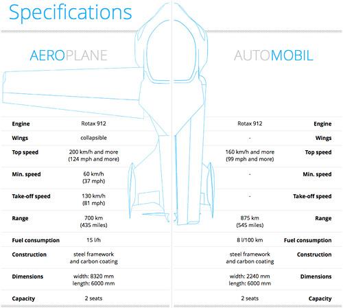 Especificaciones-Aero-Mobil