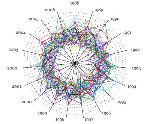 Frecuencia de los números de la Loto (1988-2006) (Centro: 4%, exterior: 20%)