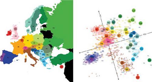 Genes repartidos por Europa