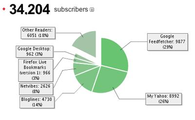 Datos de Feedburner sobre Microsiervo, Febrero de 2007